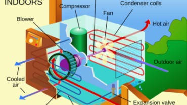 Understanding How Air Conditioning Systems Work